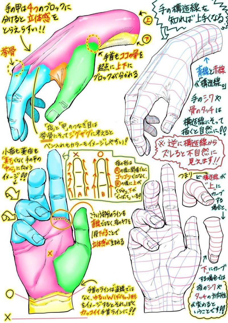 วิธีการวาดมือ