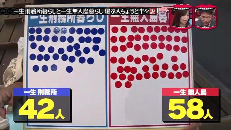 เลือกคุก: 42คน, เลือกเกาะร้าง: 58คน
